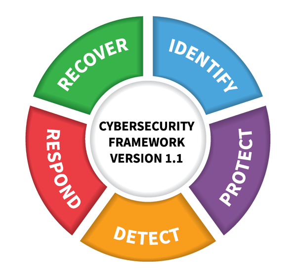 Picture of the NIST framework with the following five columns: Identify (blue), Protect (purple), Detect (yellow), Respond (red), and Recover (green).