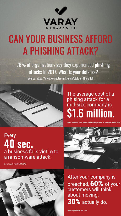 Security Awareness Training Infographic - Varay Managed IT - San Antonio, TX - El Paso, TX