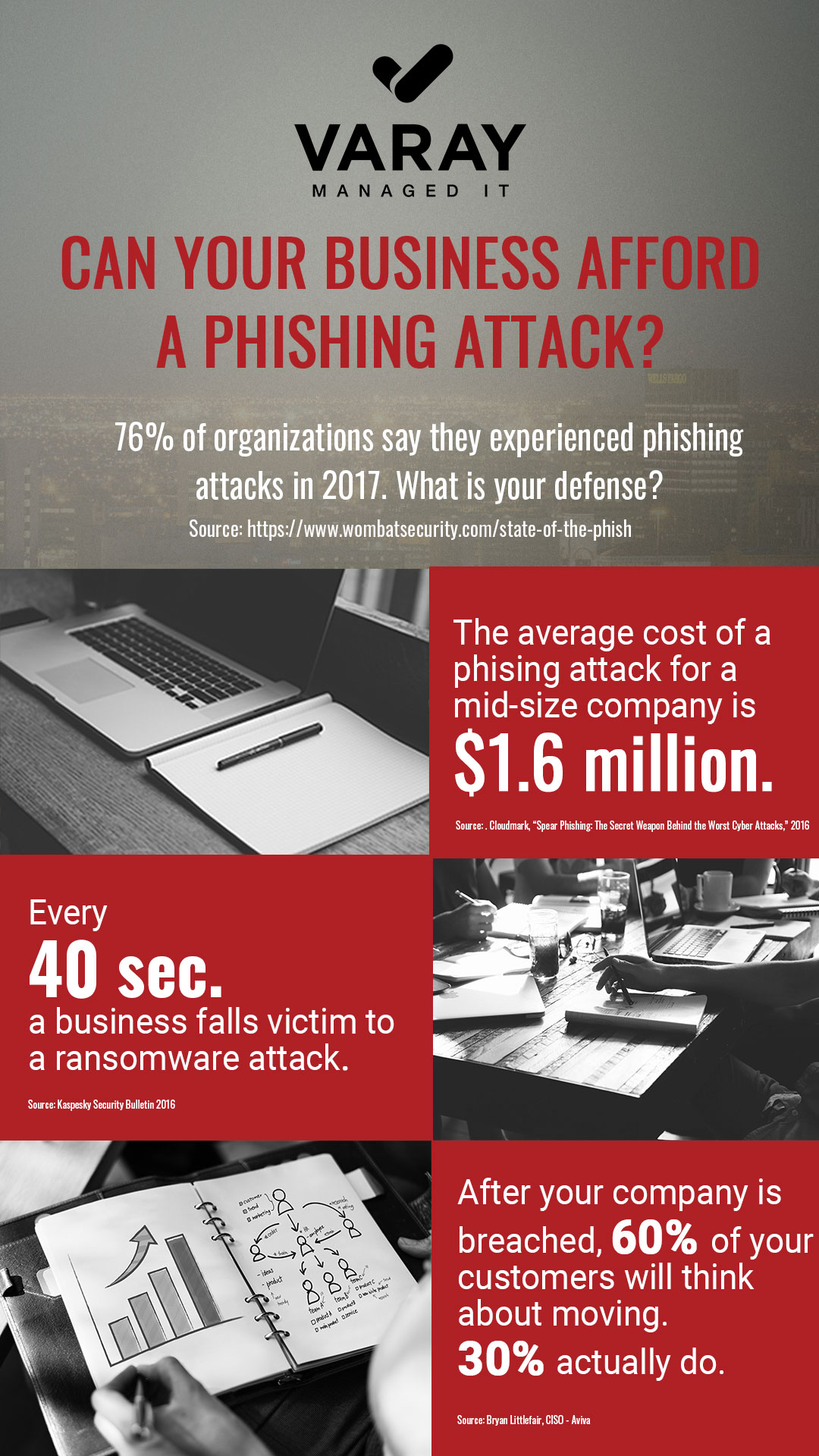 Phishing Attack Infographic for Businesses - Varay Managed IT